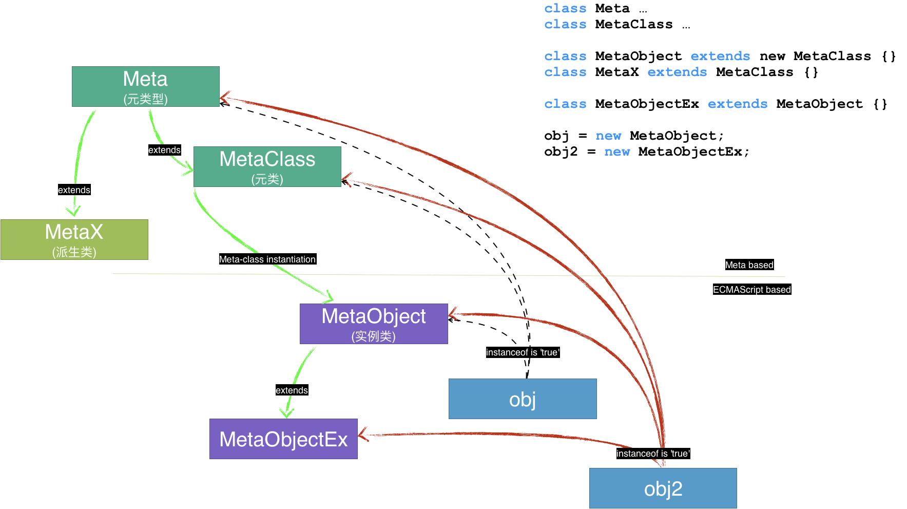 meta_type_system
